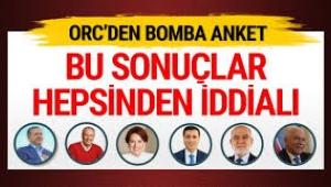 ORC, İstanbul İlçelerine Özel Anketini Yayınladı