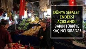 Sefalet endeksinde Türkiye dördüncü sırada