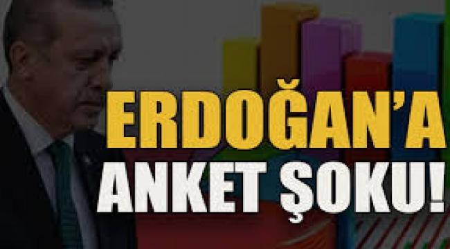 Erdoğan'ın oy oranı yüzde 38,5'e geriledi