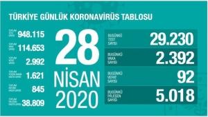 Türkiye'de koronavirüs vaka sayısı 114 bin 653'e yükseldi