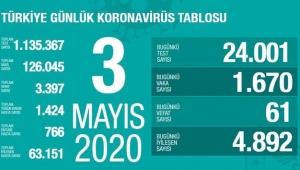 Türkiye'de koronavirüs kaynaklı can kaybı: 3 bin 397