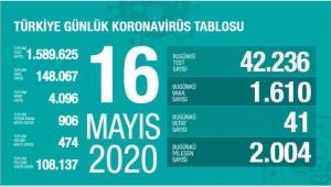 Türkiye'de koronavirüsten ölenlerin sayısı 4096 oldu