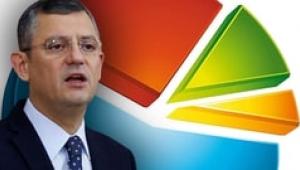 CHP'li Özgür Özel son seçim anketini açıkladı!