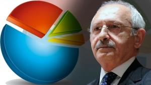 Kemal Kılıçdaroğlu anket açıkladı: İşte o oranlar