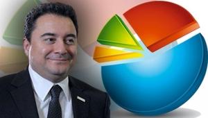 Ali Babacan çarpıcı anketin sonuçlarını açıkladı