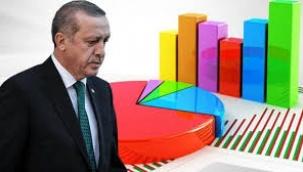 RTE, AKP ve MHP için iki ankette önemli farklılıklar üzerine