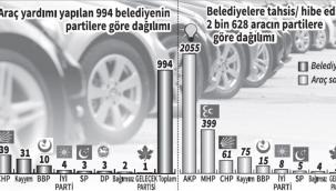 Çevre ve Şehircilik Bakanlığı, belediyelere araç yardımının yüzde 97'sini Cumhur'a kullandı