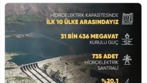 """Erdoğan """"İlk 10'dayız"""" dedi ama... HES'ler faturalarla birlikte arttı"""