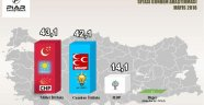 Son ankette Erdoğan ve AKP için şok sonuçlar